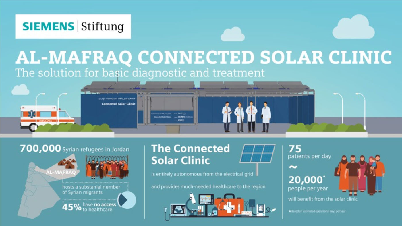 solar powered clinic infographic